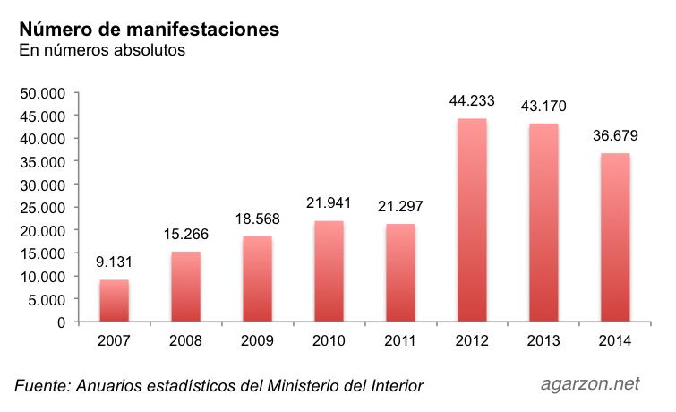 manifestaciones_2007-2014
